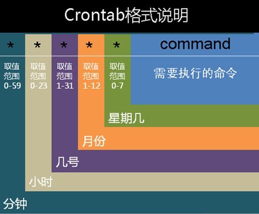 《使用Crontab执行定时任务》